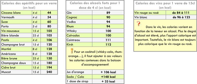 Calories des alcools