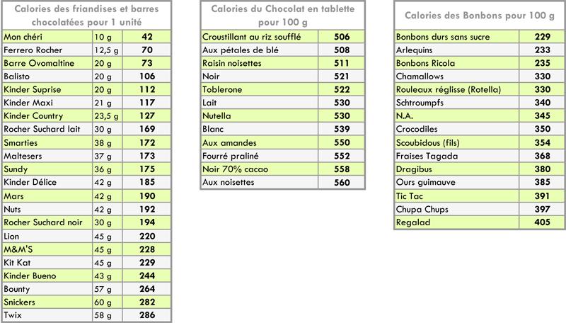 calories gourmandises sucrées