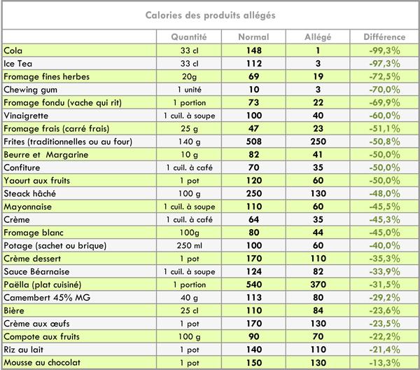 calories produits allégés